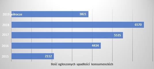 upadłość konsumencka statystyki